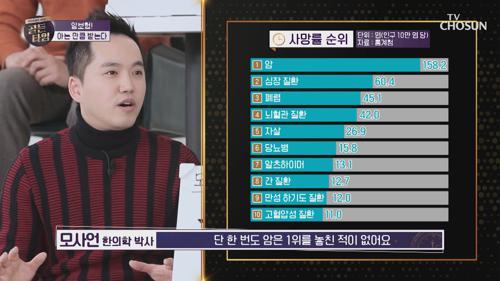 사망률 순위 1위 '암' 아는 만큼 보장 받는다?! TV CHOSUN 20210225 방송