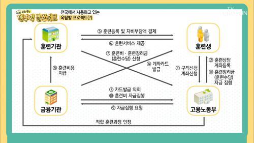 전국으로 확대된 옥탑방 프로젝트(?) 국비 지원 제도!