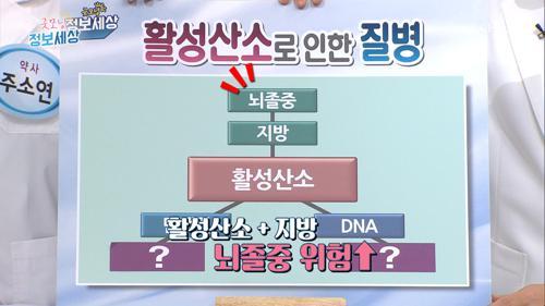 생명 위협..ㄷㄷ 활성산소로 인한 질병 ✓ TV CHOSUN 20201016 방송