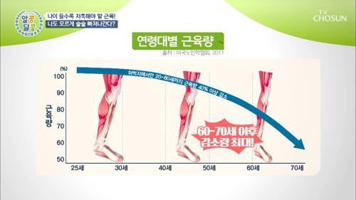 나이 들수록 관리 必! 연령대별 근육량은? TV CHOSUN 20210304 방송