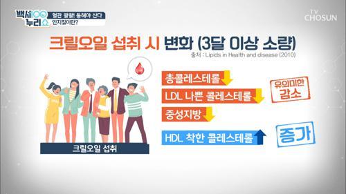 혈관 튼튼💪🏻 혈관 건강에 좋은 ▸크릴오일◂ TV CHOSUN 210203 방송