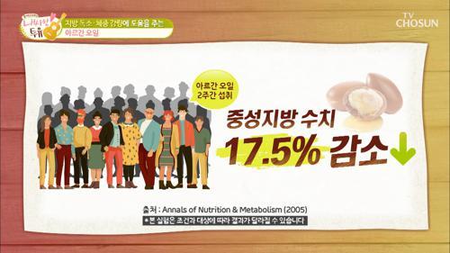 지방 독소·체지방 감량에 좋은 『이것』 #광고포함