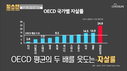 '정신과 치료' 인식 개선 시급🚨 ˹자살률 1위˼ 대한민국