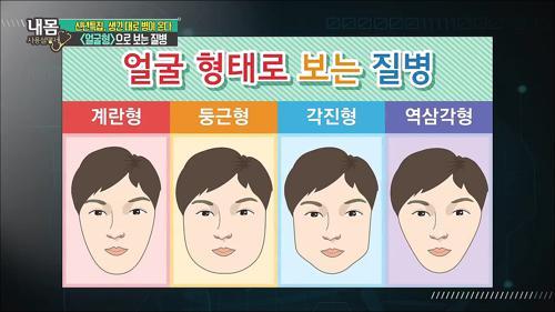 얼굴형으로 보는 질병