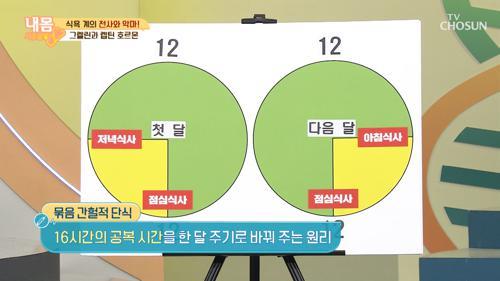 30kg 감량에 도움 준 ˹묶음 간헐적 단식˼ TV CHOSUN 20210115 방송