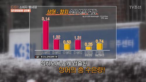 '상어회'로 만든 참치회덮밥, 심각한 우울증의 원인!