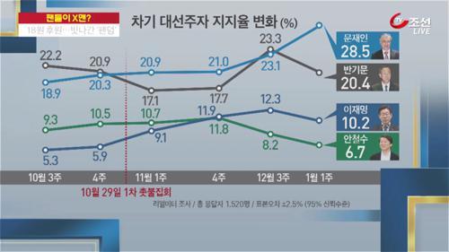 """文 지지자들, 김종인에 """"노인 죽을 날 얼마 안 남아"""""""