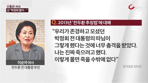 """이순자 """"박 前대통령, 어떻게 우리한테 이럴 수 있나"""""""