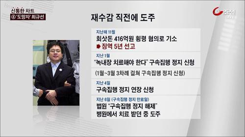 """""""최규선, 회사 일 마무리 짓고 자수하겠다 의사 전달"""""""
