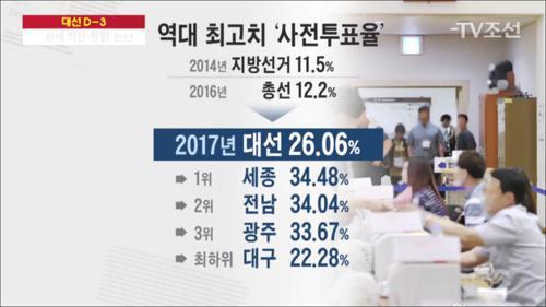 사전 투표율 '26.06%'로 역대 최고… 캠프별 득실 계산 분주