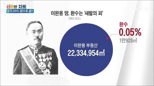 '친일파' 이완용 소유 땅, 0.05% 환수로 끝?