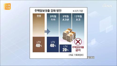 """""""1채 빼고 다 팔아라""""...집 값 아닌 총선 대책?"""