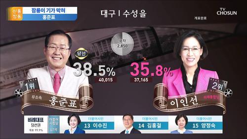 """생환한 홍준표 """"황교안과 손 안 잡아"""""""