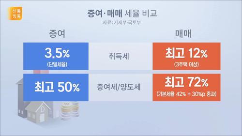 다주택 처분 시일 임박...'강남 2채' 가진 김조원이 키맨?