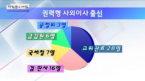 고위공직자 등 권력형 사외이사가 60%