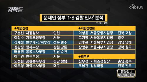 검찰 핵심 요직 '빅 4' 호남 출신 싹쓸이...?