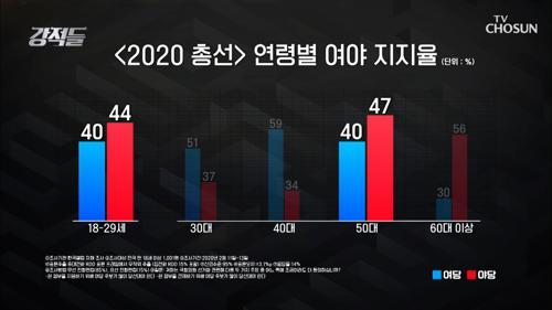 자율적·주체적, 이른바 '무당층' 20대 표심이 변수!!