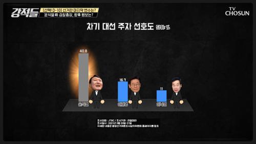 차기 대선 주자 역대 최고 지지율 찍은 '윤 前 검찰총장' 행보는? TV CHOSUN 210327 방송