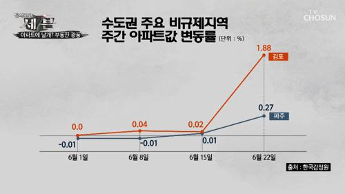 규제 발표 후 ➜ 오히려 집 값 급상승 '풍선효과'