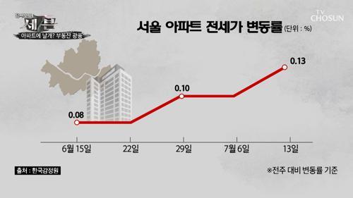 전세 값 폭등↗ '거래량'은 오히려 줄어들었다?