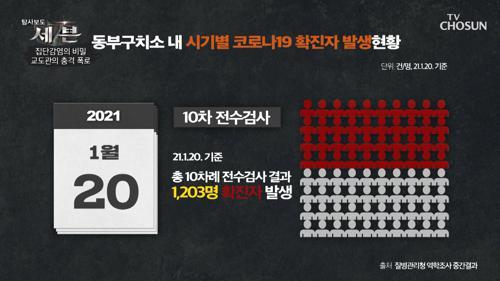 '소독·마스크 지급·확진자 분리조치'.. 모든 게 부실한 관리 TV CHOSUN 210204 방송