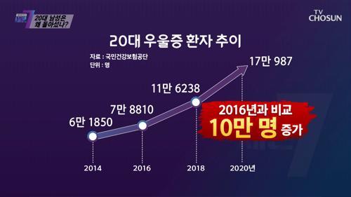 보이지 않는 미래와 증가하고 있는 20대 우울증 환자.. TV CHOSUN 210506 방송